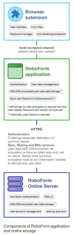 RoboForm for Business Security Overview – RoboForm